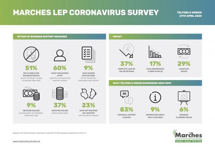 Telford & Wrekin Coronavirus Survey April 27_1